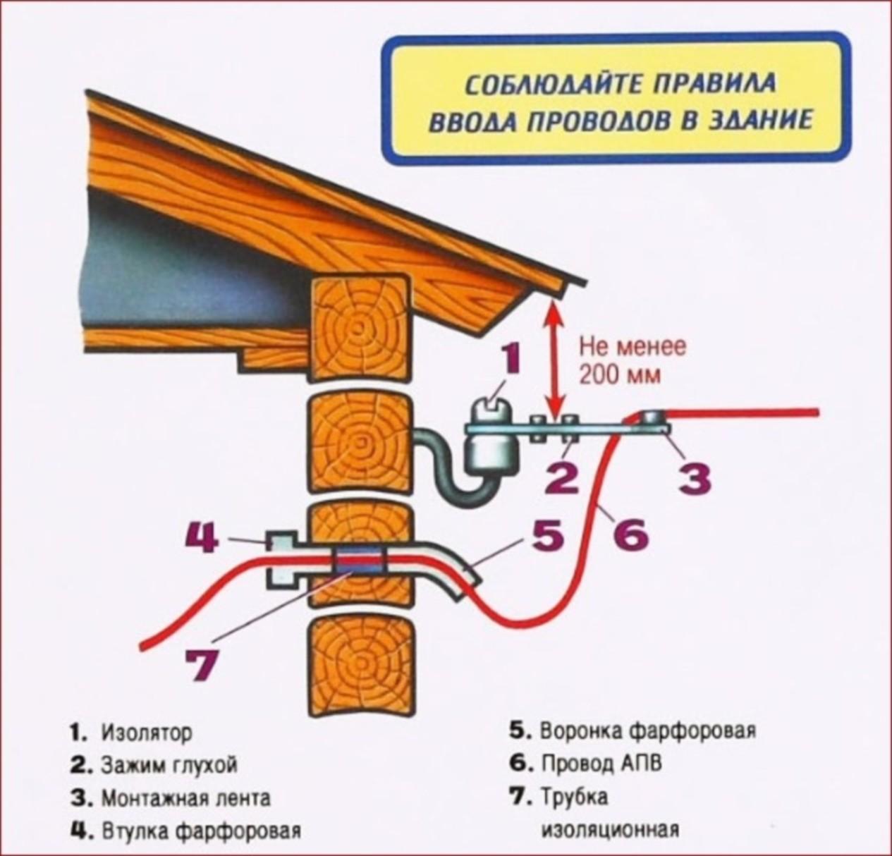 правила ввода проводов в дом