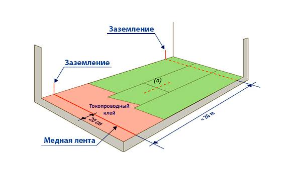 Схема укладки покрытия