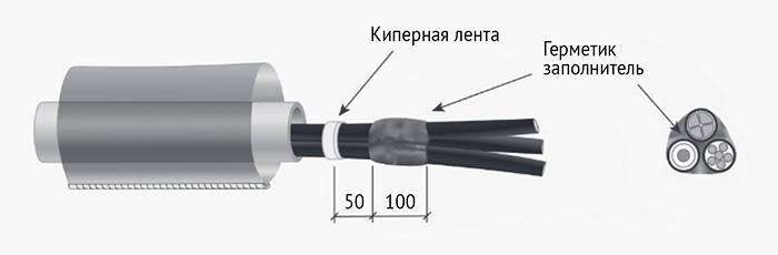 Способ монтажа уплотнителя КВТ УКПт-Р