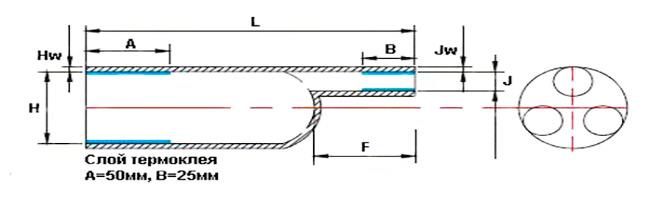 ACS - ABOS-3