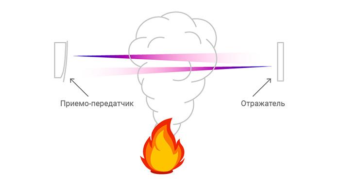 Принцип работы оптических извещателей
